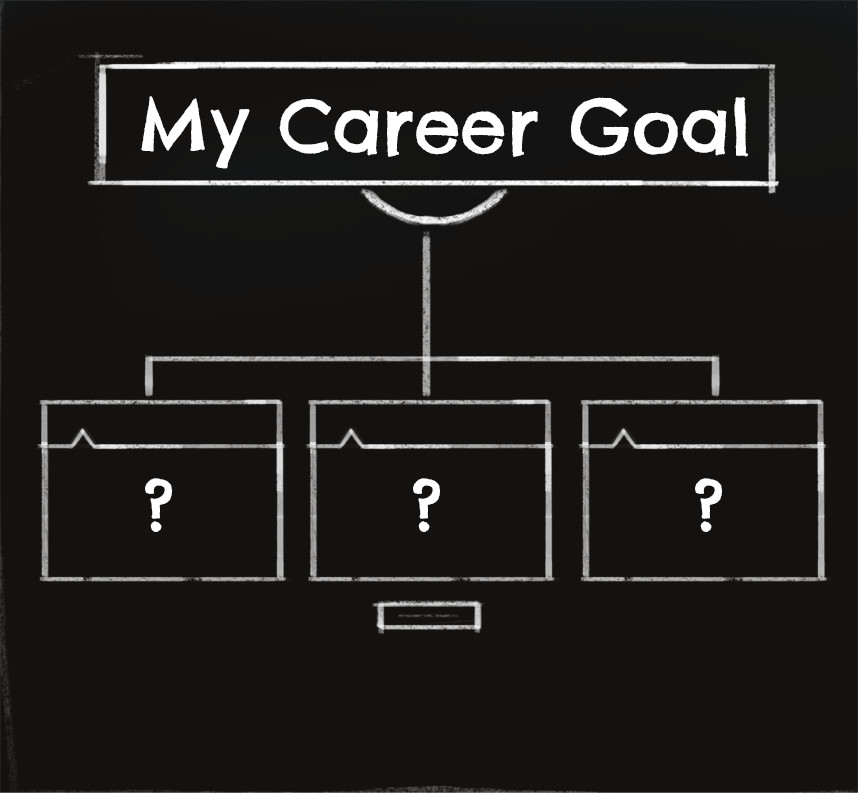 Chalkboard showing graphic organizer titled 'my career goal' with empty boxes below