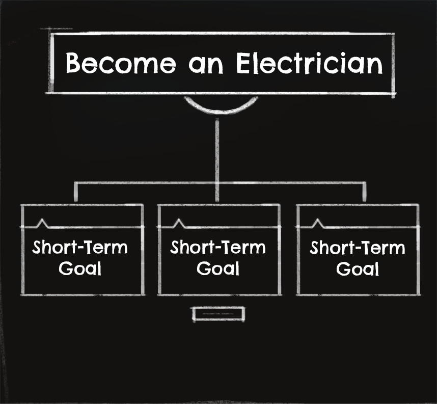Chalkboard showing words: Become an electrician with graphic organizer showing short term goals