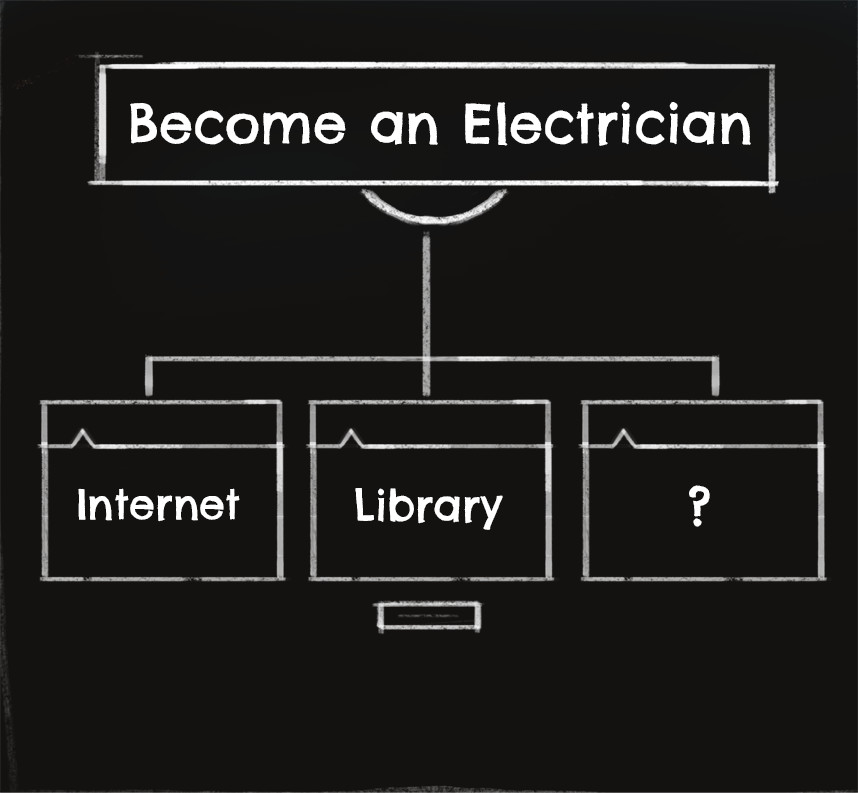 Chalkboard showing words: Become an electrician with graphic organizer showing short term goals populated with internet, library and question mark